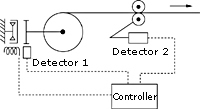 Roll diameter detection type automatic control image
