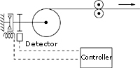 Roll diameter proportional type automatic control image