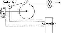 Touch roll type automatic control image